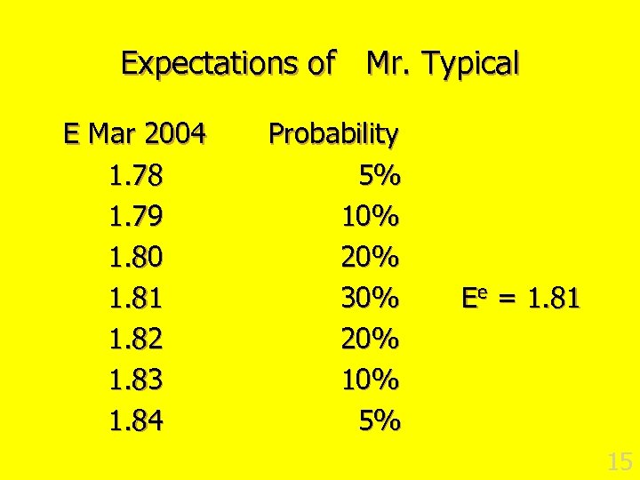 Expectations of Mr. Typical E Mar 2004 1. 78 1. 79 1. 80 1.