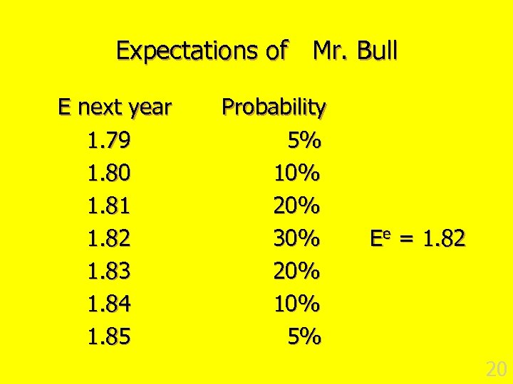 Expectations of Mr. Bull E next year 1. 79 1. 80 1. 81 1.