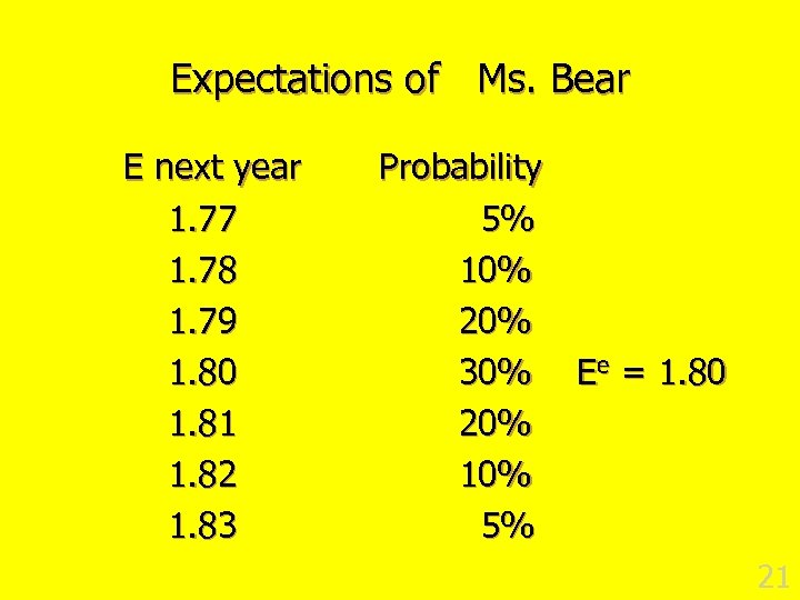 Expectations of Ms. Bear E next year 1. 77 1. 78 1. 79 1.