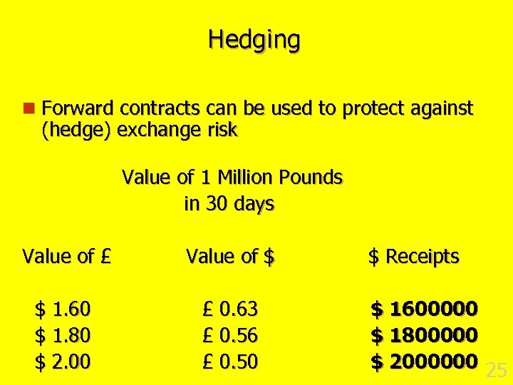 Hedging n Forward contracts can be used to protect against (hedge) exchange risk Value
