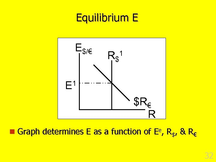 Equilibrium E E$/€ R $1 E 1 $R€ R n Graph determines E as