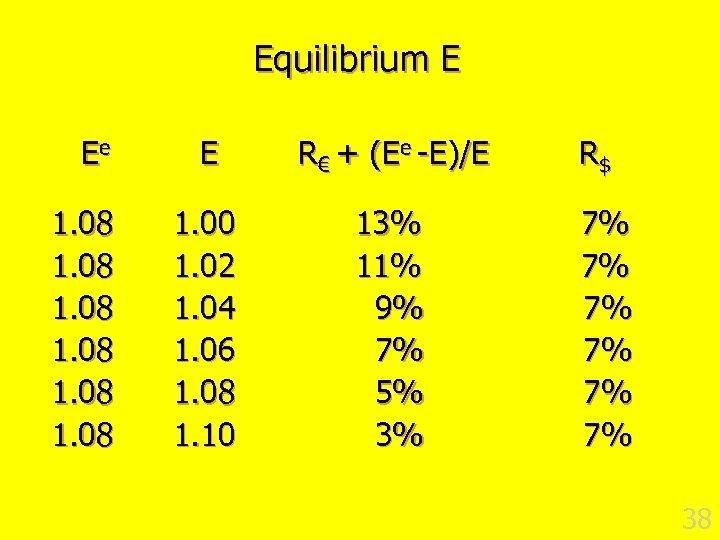 Equilibrium E Ee 1. 08 E R€ + (Ee -E)/E 1. 00 1. 02