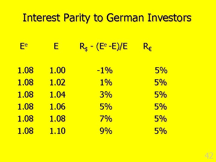 Interest Parity to German Investors Ee E R$ - (Ee -E)/E 1. 08 1.