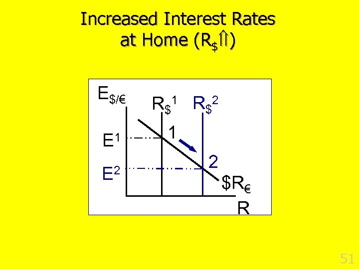 Increased Interest Rates at Home (R$ ) E$/€ E 1 E 2 R $1