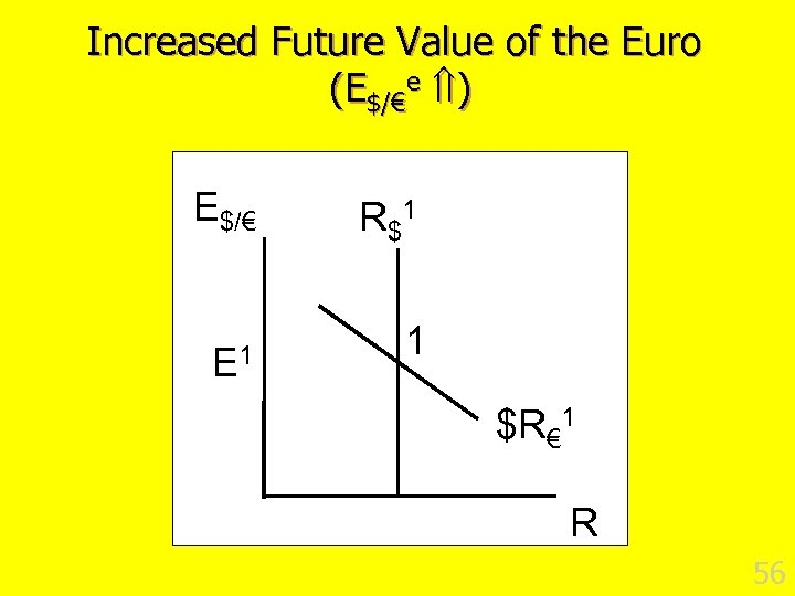Increased Future Value of the Euro (E$/€e ) E$/€ E 1 R $1 1