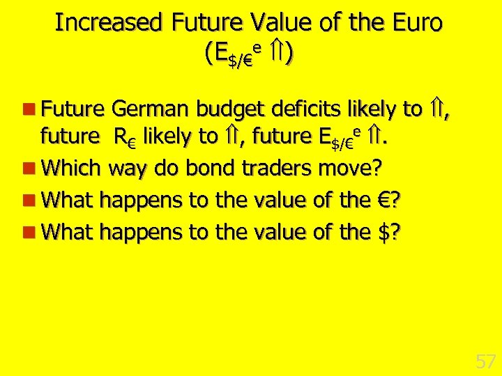 Increased Future Value of the Euro (E$/€e ) n Future German budget deficits likely