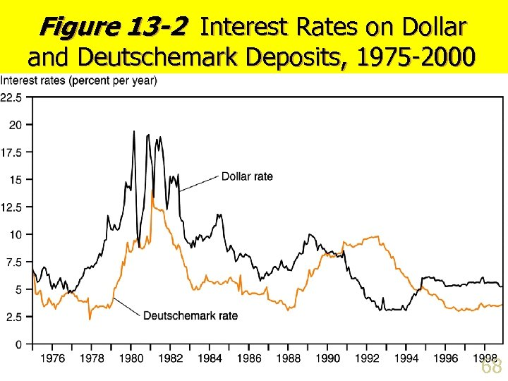 Figure 13 -2 Interest Rates on Dollar and Deutschemark Deposits, 1975 -2000 68