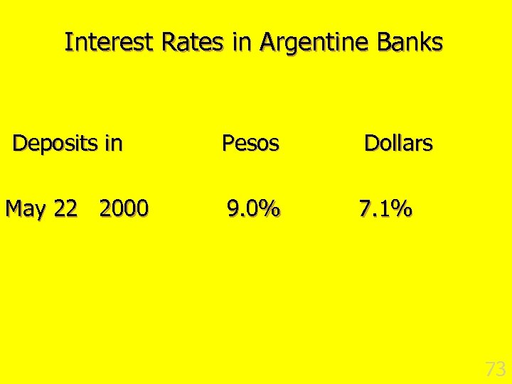 Interest Rates in Argentine Banks Deposits in May 22 2000 Pesos Dollars 9. 0%