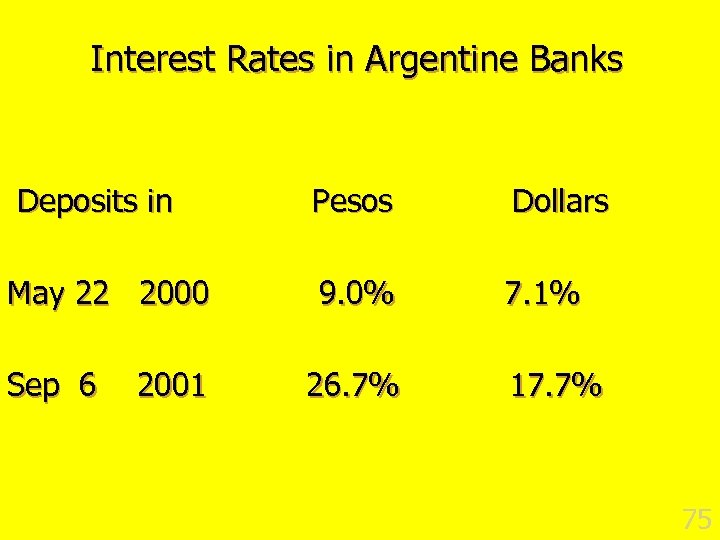 Interest Rates in Argentine Banks Deposits in May 22 2000 Sep 6 2001 Pesos