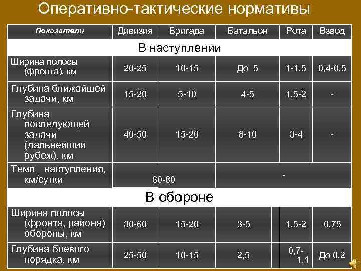 Оперативно-тактические нормативы Показатели Дивизия Бригада Батальон Рота Взвод В наступлении Ширина полосы (фронта), км