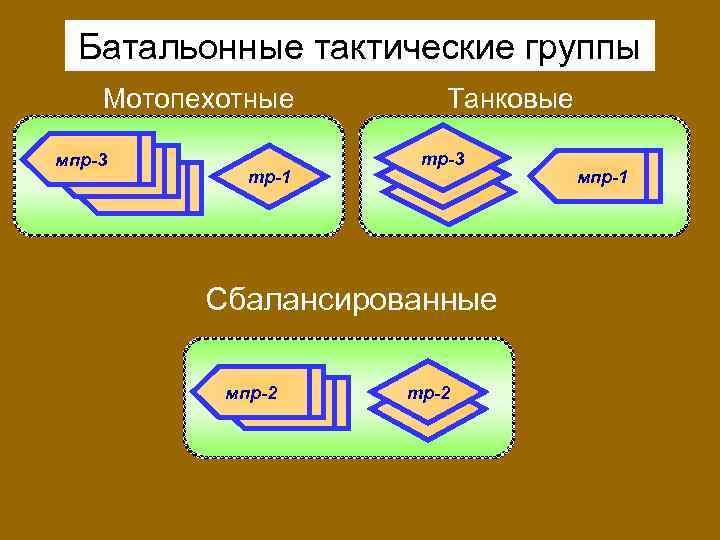 Батальонные тактические группы Мотопехотные мпр-3 тр-1 Танковые тр-3 Сбалансированные мпр-2 тр-2 мпр-1
