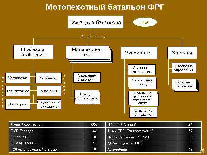 Мотопехотный батальон ФРГ Командир батальона Р Штабная и снабжения О т д е л