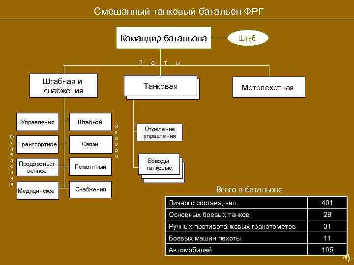 Смешанный танковый батальон ФРГ Командир батальона Р Штабная и снабжения Управления О т д
