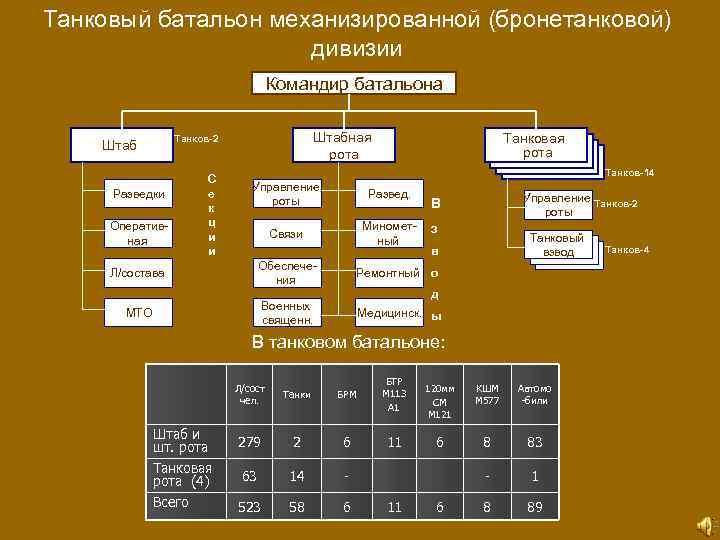 Танковый батальон механизированной (бронетанковой) дивизии Командир батальона Штабная рота Танков-2 Штаб Разведки Оперативная С