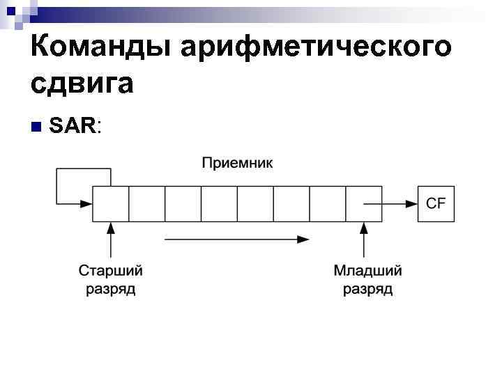 Команды арифметического сдвига n SAR: