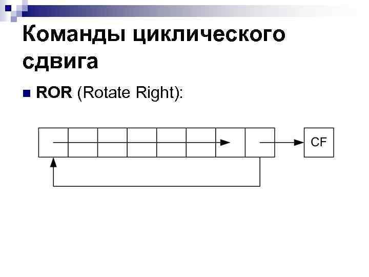 Команды циклического сдвига n ROR (Rotate Right):