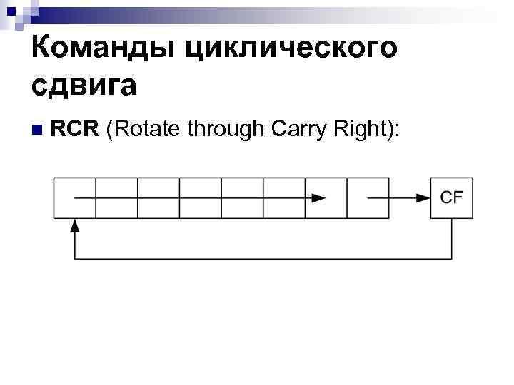 Команды циклического сдвига n RCR (Rotate through Carry Right):