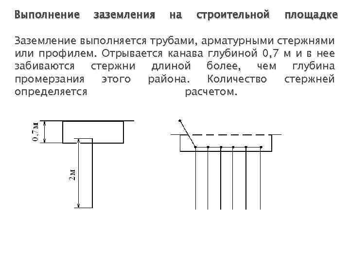 Выполнение заземления на строительной площадке Заземление выполняется трубами, арматурными стержнями или профилем. Отрывается канава