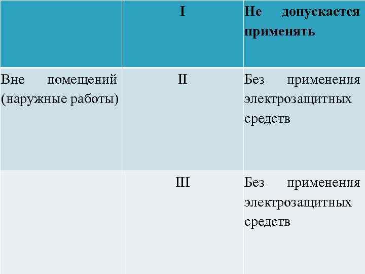 I Вне помещений (наружные работы) Не допускается применять II Без применения электрозащитных средств III