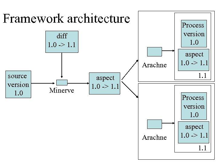 Framework architecture Process version 1. 0 diff 1. 0 -> 1. 1 Arachne source