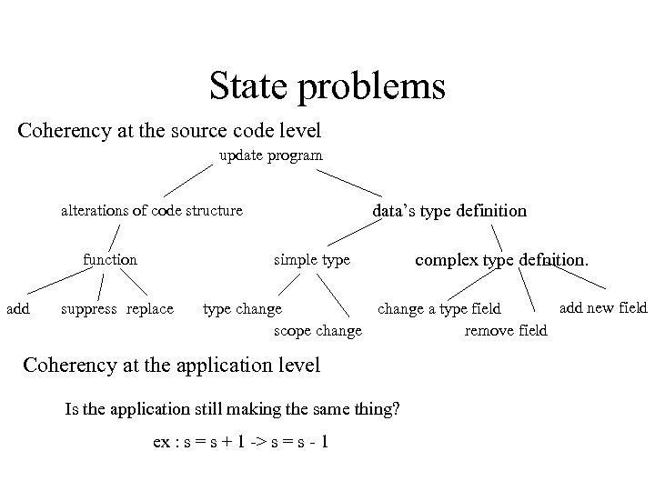 State problems Coherency at the source code level update program data's type definition alterations