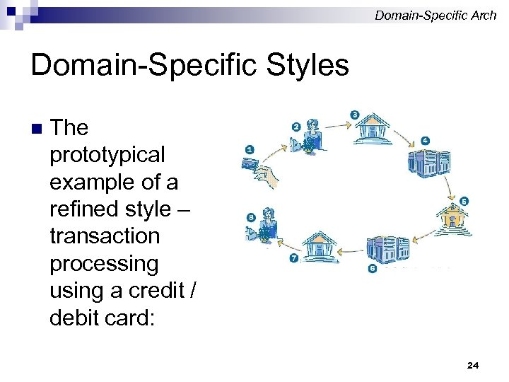 Domain-Specific Arch Domain-Specific Styles n The prototypical example of a refined style – transaction