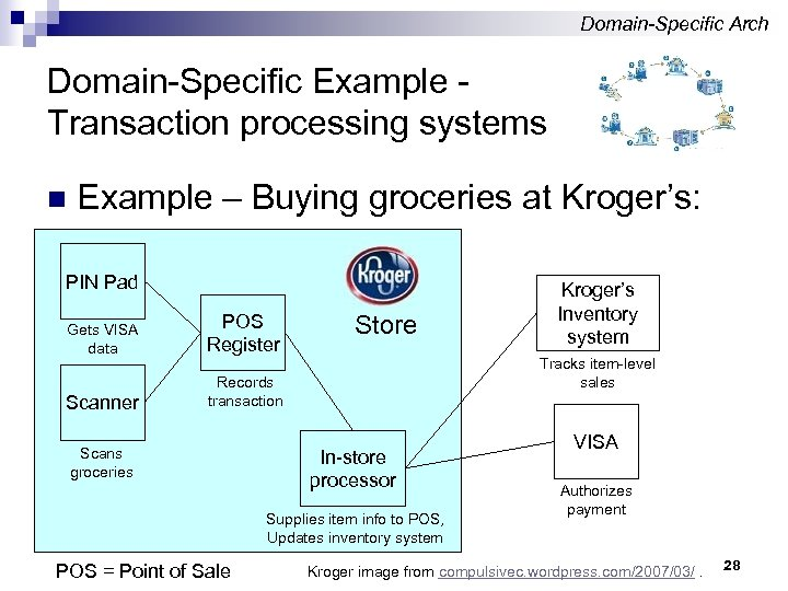 Domain-Specific Arch Domain-Specific Example Transaction processing systems n Example – Buying groceries at Kroger's: