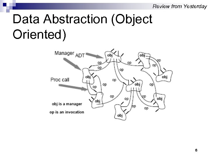Review from Yesterday Data Abstraction (Object Oriented) 6