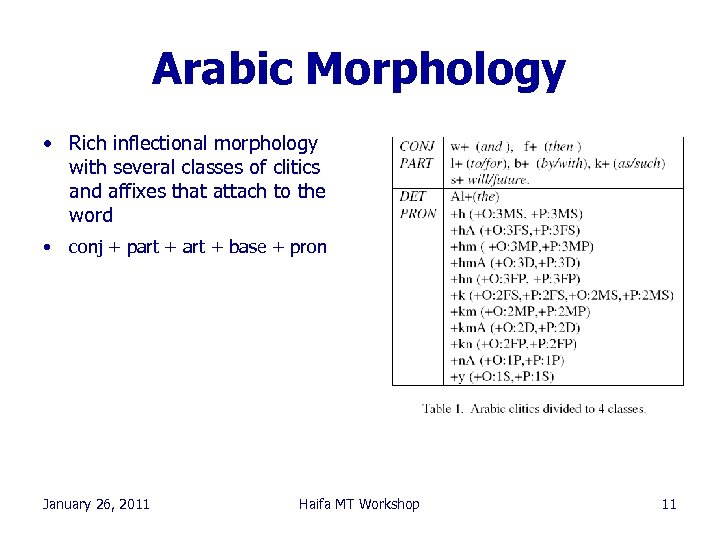 Arabic Morphology • Rich inflectional morphology with several classes of clitics and affixes that