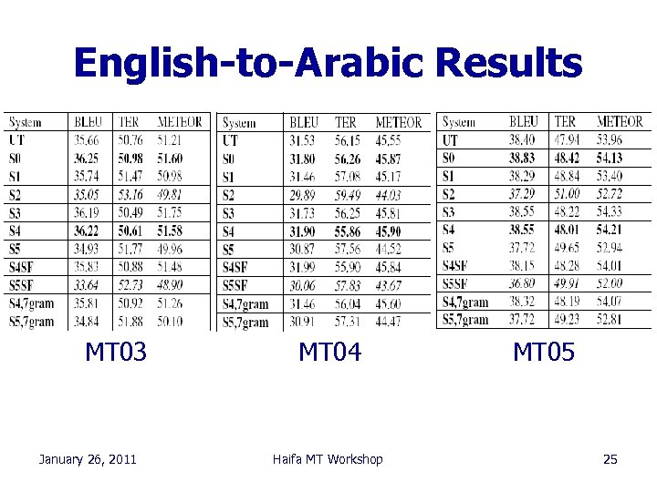 English-to-Arabic Results MT 03 January 26, 2011 MT 04 Haifa MT Workshop MT 05