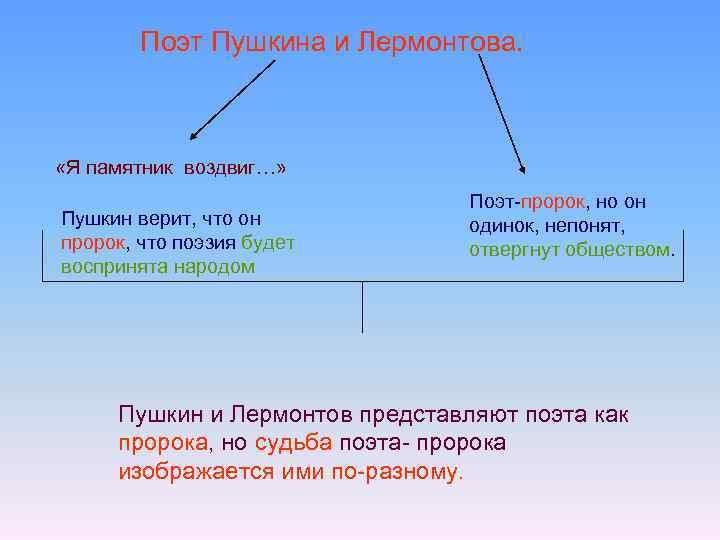 Поэт Пушкина и Лермонтова. «Я памятник воздвиг…» Пушкин верит, что он пророк, что поэзия