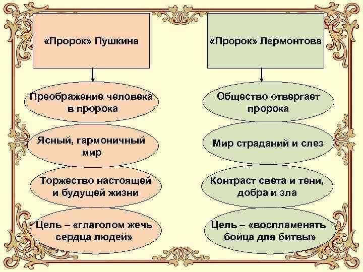 «Пророк» Пушкина «Пророк» Лермонтова Преображение человека в пророка Общество отвергает пророка Ясный, гармоничный