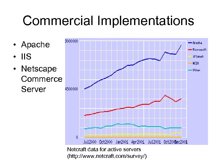 Commercial Implementations • Apache • IIS • Netscape Commerce Server Netcraft data for active