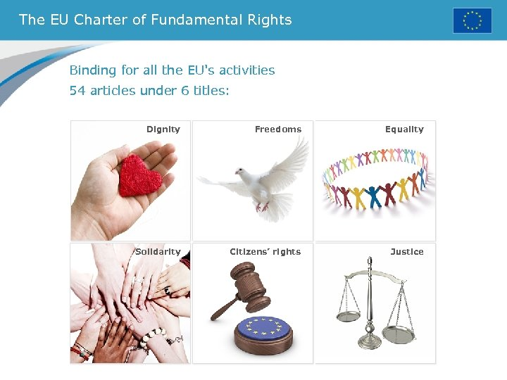 The EU Charter of Fundamental Rights Binding for all the EU's activities 54 articles