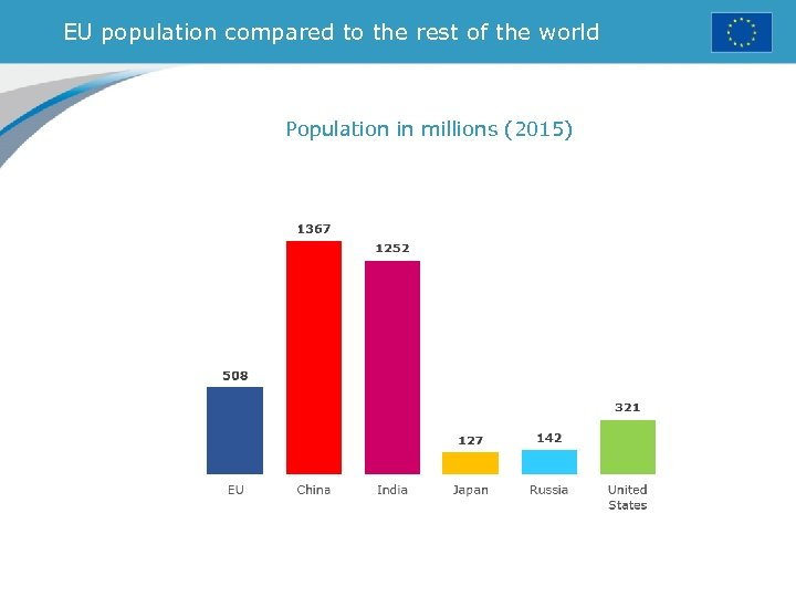 EU population compared to the rest of the world Population in millions (2015)