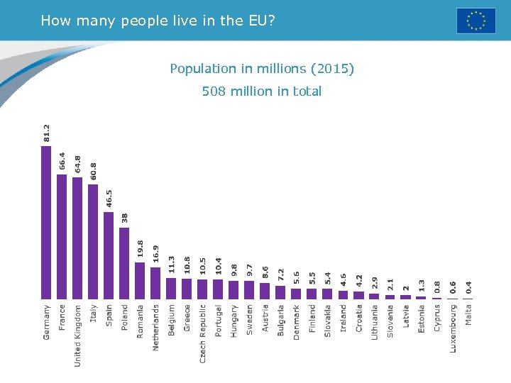 How many people live in the EU? Population in millions (2015) 508 million in