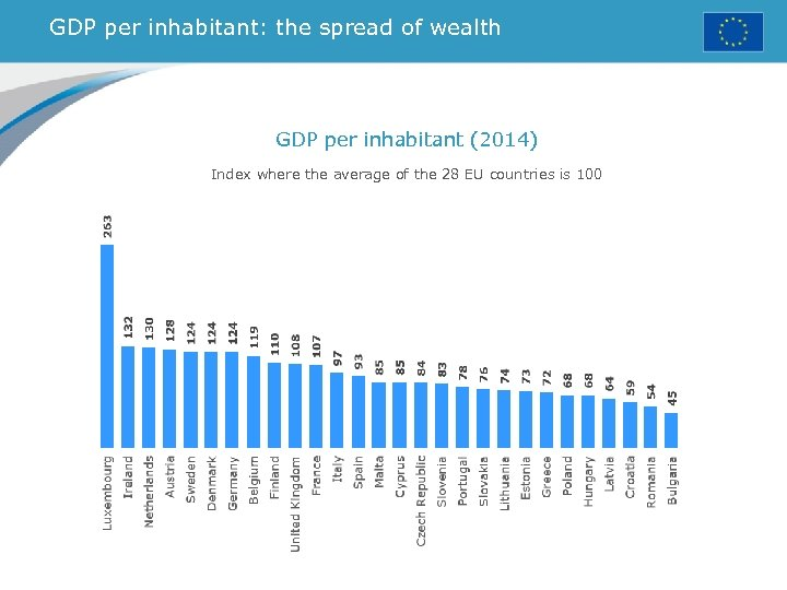 GDP per inhabitant: the spread of wealth GDP per inhabitant (2014) Index where the