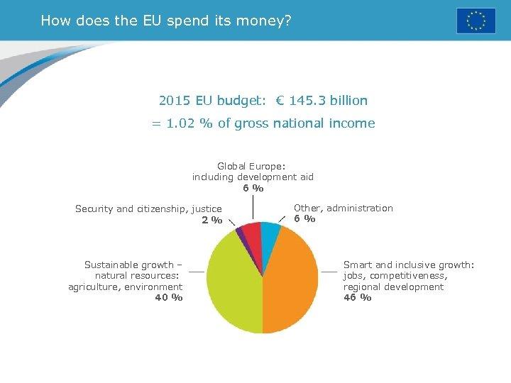 How does the EU spend its money? 2015 EU budget: € 145. 3 billion