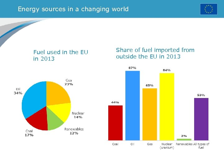 Energy sources in a changing world Fuel used in the EU in 2013 Share
