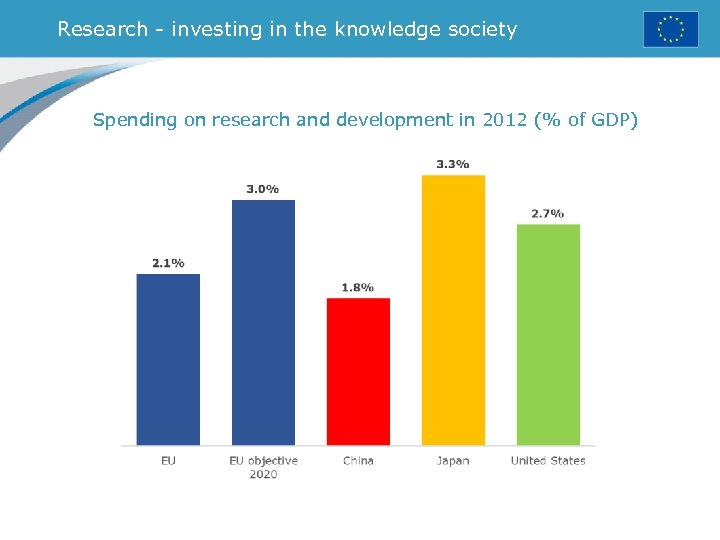 Research - investing in the knowledge society Spending on research and development in 2012