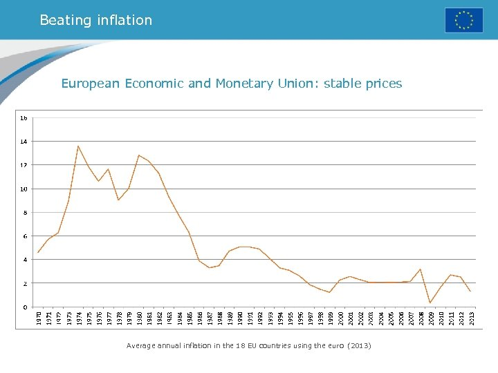 Beating inflation European Economic and Monetary Union: stable prices Average annual inflation in the