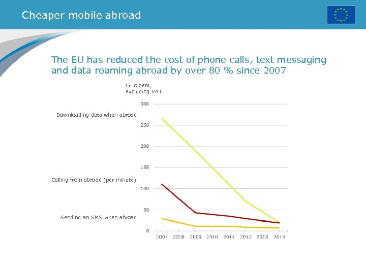 Cheaper mobile abroad The EU has reduced the cost of phone calls, text messaging