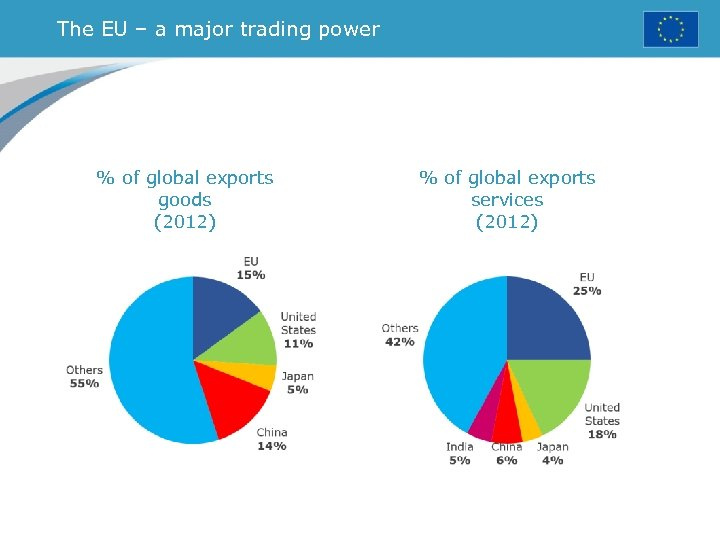 The EU – a major trading power % of global exports goods (2012) %