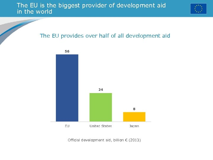 The EU is the biggest provider of development aid in the world The EU
