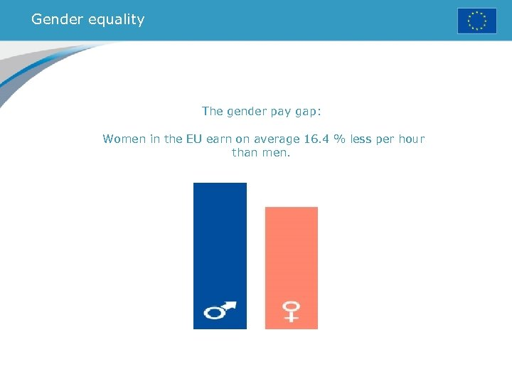 Gender equality The gender pay gap: Women in the EU earn on average 16.