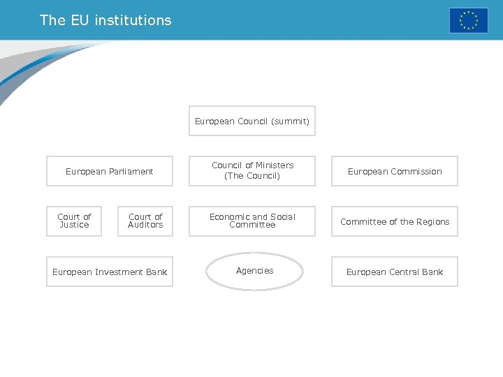The EU institutions European Council (summit) European Parliament Court of Justice Court of Auditors