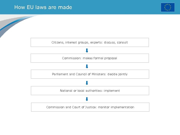 How EU laws are made Citizens, interest groups, experts: discuss, consult Commission: makes formal