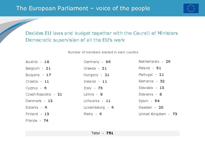 The European Parliament – voice of the people Decides EU laws and budget together