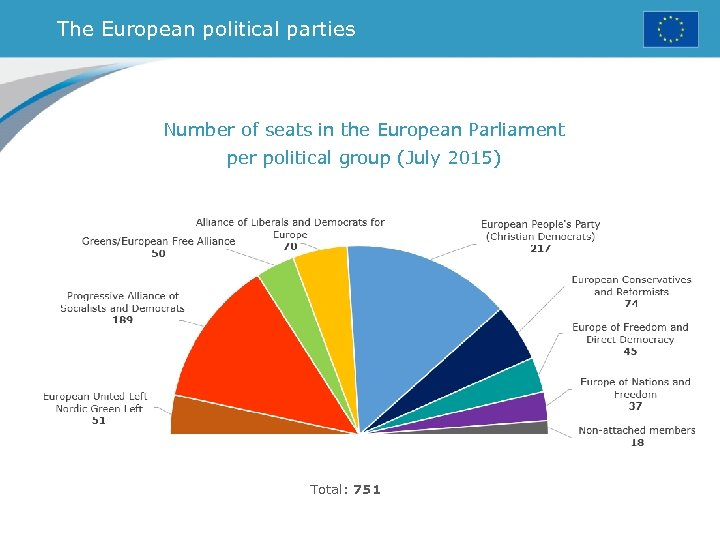 The European political parties Number of seats in the European Parliament per political group