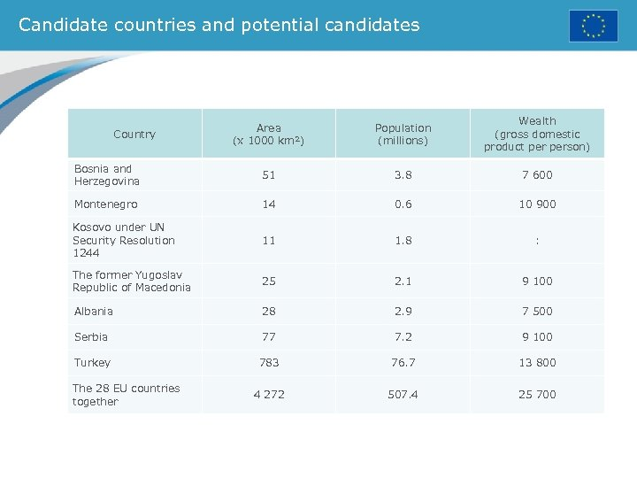 Candidate countries and potential candidates Area (x 1000 km²) Population (millions) Wealth (gross domestic